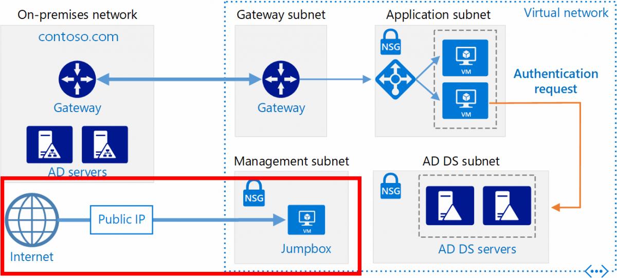 Extensión del dominio AD local a Azure