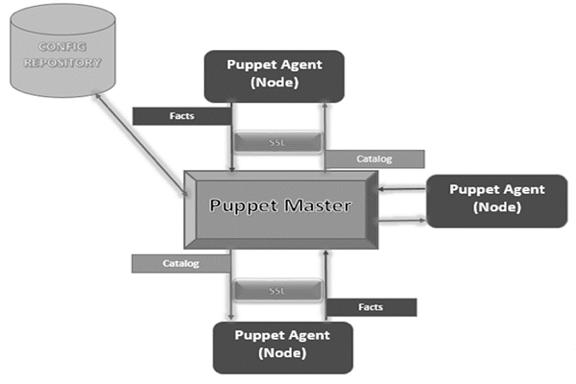 Arquitectura Puppet