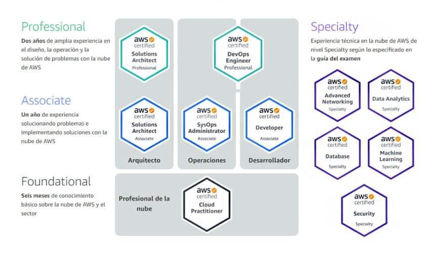 Infografia Certificaciones AWS