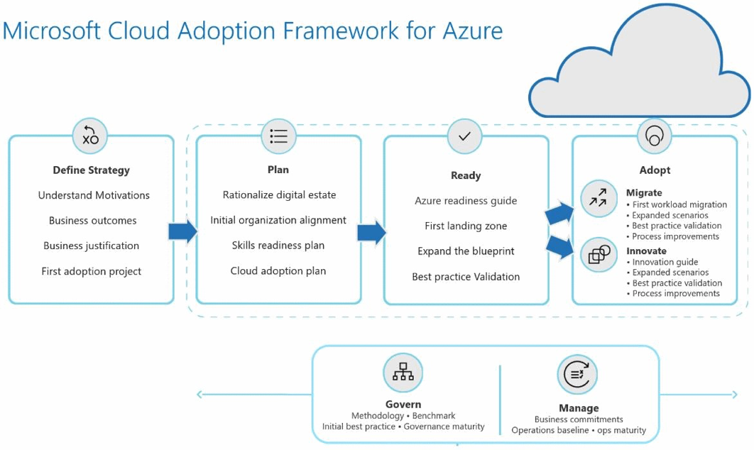 Microsoft Cloud Adoption Framework for Azure