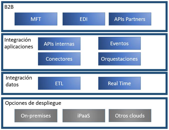 Hybrid integration Platform
