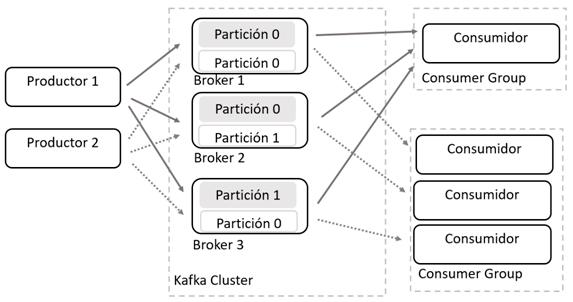 Añadir grupos en Kafka