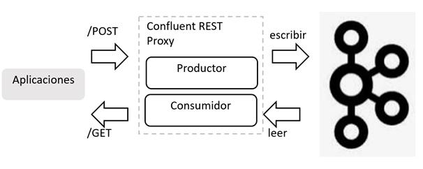 Confluent REST Proxy