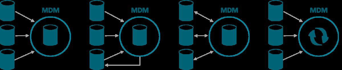 Tipologías de MDM