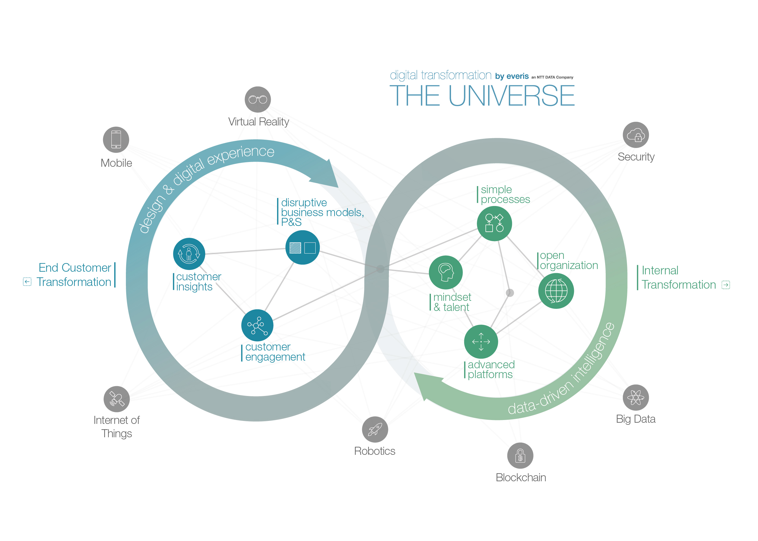 THE UNIVERSE - Digital transformation