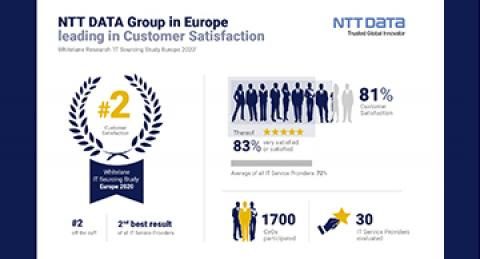 NTT DATA Group ranks second among IT providers in Europe