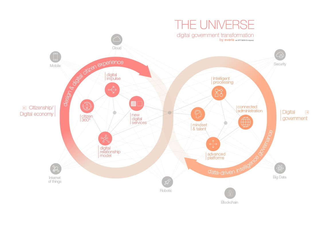 The Universe - Digital Government Transformation