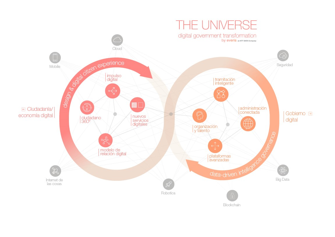 The Universe - Digital Goverment Transformation - Esp