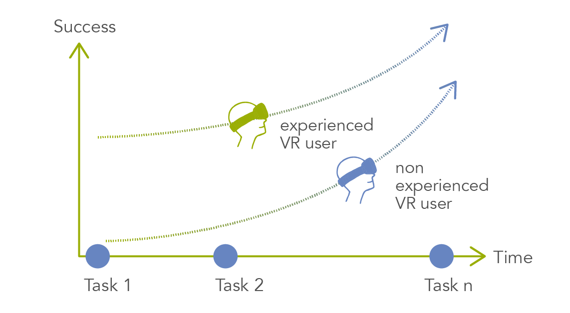 Learning curve of experienced VR users vs. non experiences VR users.