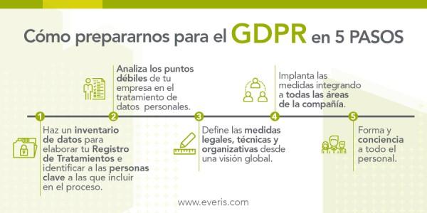 Infografía GDPR 5 pasos