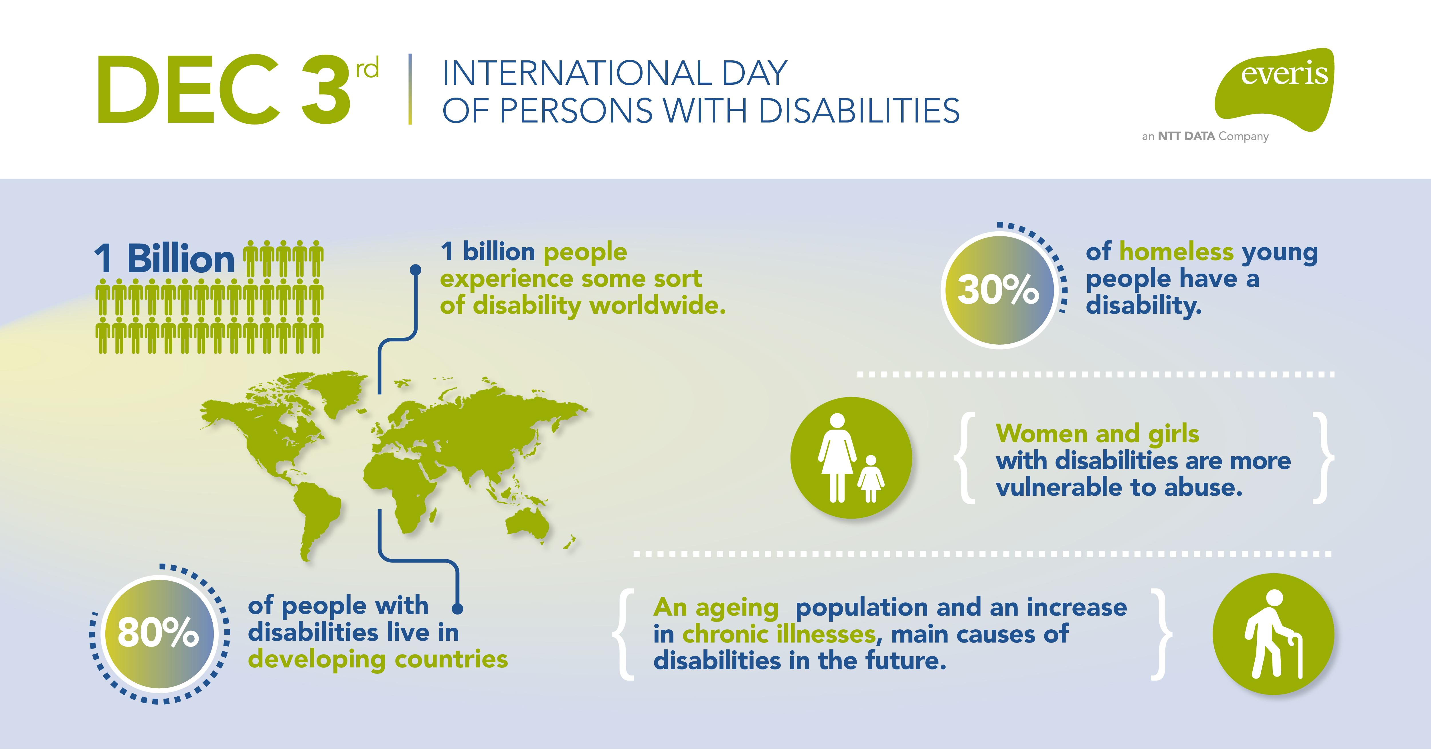 Infografía discapacidad
