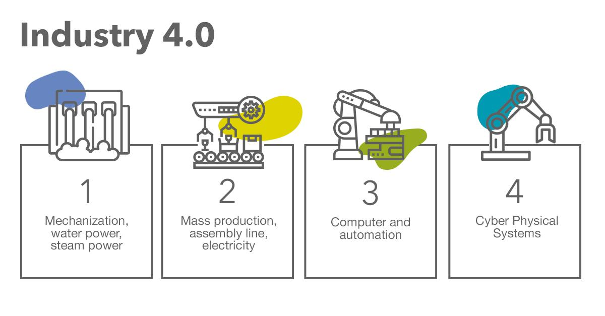 The role of Salesforce on your CV and on Industry 4.0