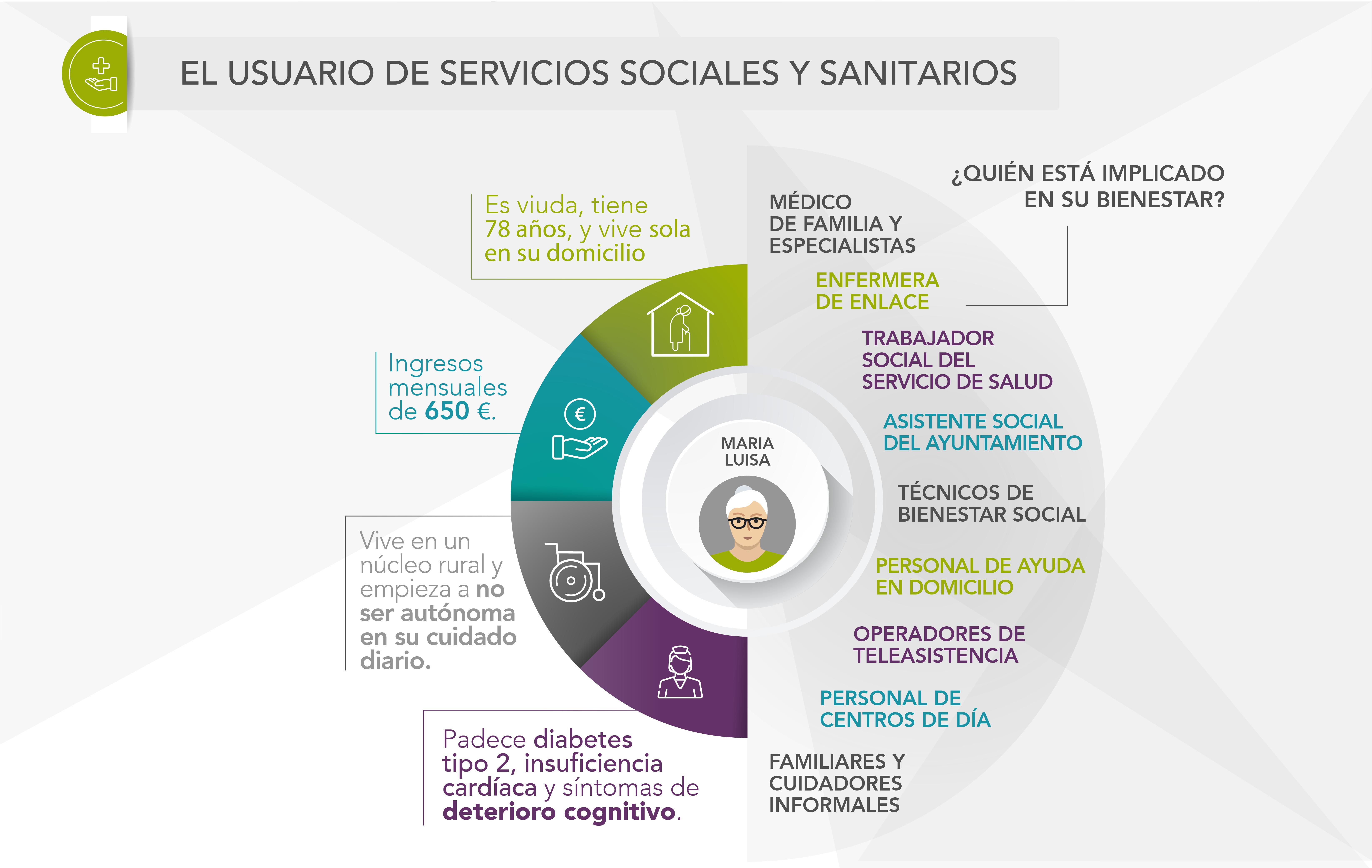 Tres pasos para una coordinación socionasitaria